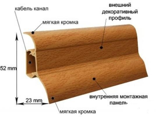 Элементы из которых состоит конструкция напольного пластикого плинтуса